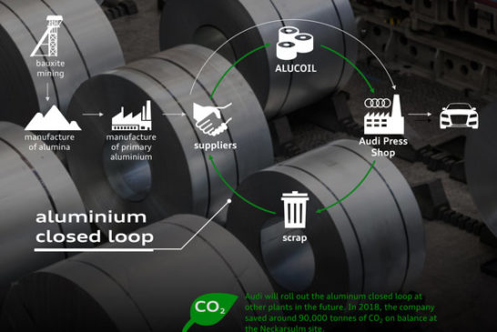 One year of the Audi CO2 program